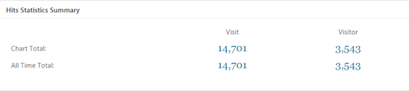 iforexplore blog statistics